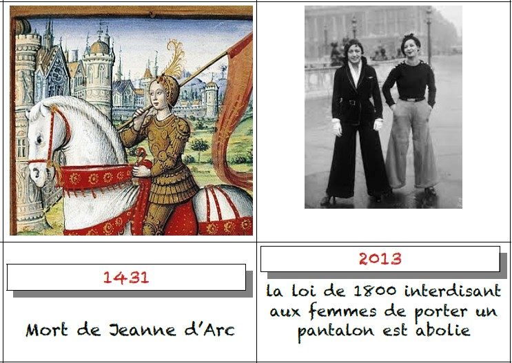 «Time Line» sur les femmes (histoire des droits, premières femmes …)